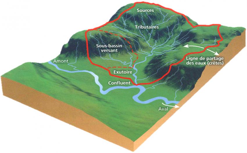 Schéma du bassin versant CEVM